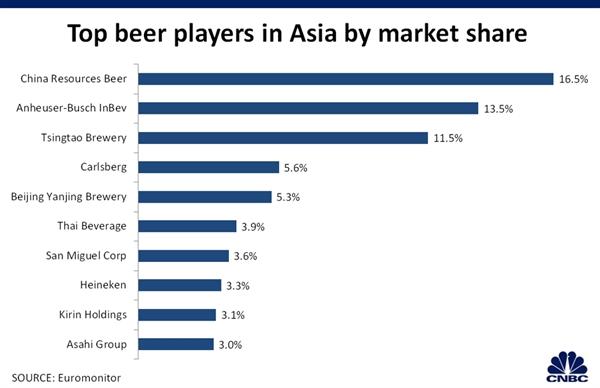 Thị phần của các công ty bia tại châu Á.