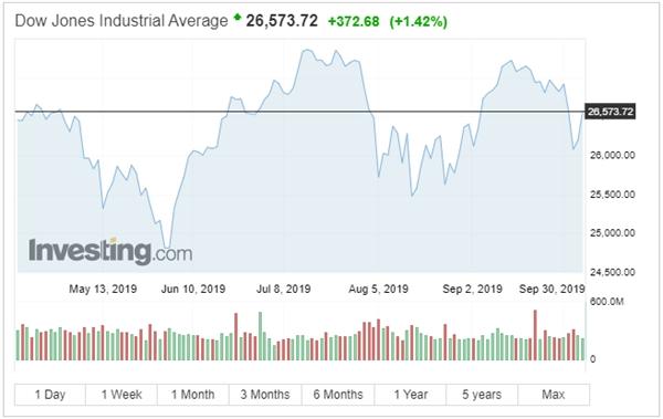 Thị trường chứng khoán Mỹ tăng mạnh. Nguồn: Investing.com