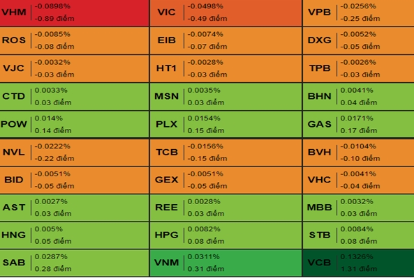 Nhóm cổ phiếu tác động đến chỉ số VN-Index. Nguồn: VDSC
