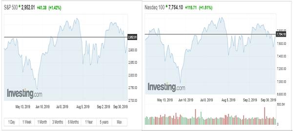 Các chỉ số khác cũng tăng tích cực. Nguồn: Investing.com