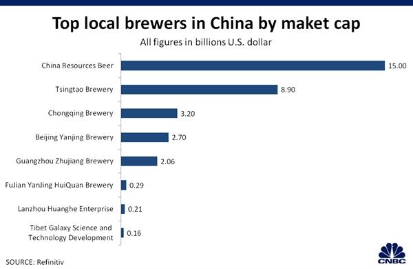 Giá trị thị trường của các công ty bia ở Trung Quốc.