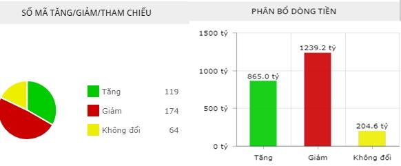 Phân bổ dòng tiền trên sàn HoSE tại thời điểm 14h15. Nguồn: Fireant.vn