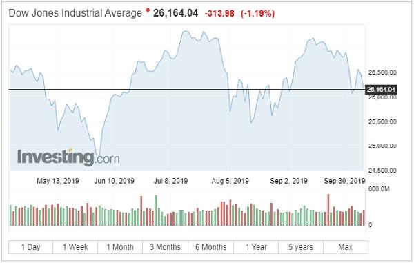 Chỉ số Dow Jones Industrial Average đóng cửa giảm 313,98 điểm. Nguồn:Investing.com