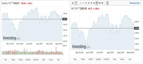 Các chỉ số S&P 500 và chỉ số Nasdaq Composite cũng đóng cửa giảm điểm. Nguồn: Investing.com