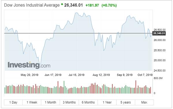 Chỉ số Dow Jones tăng điểm. Nguồn: Investing.com