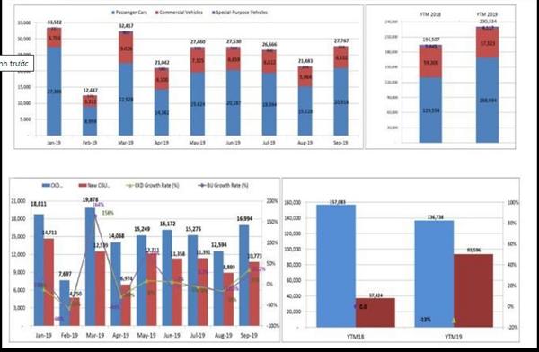 Biểu đồ so sánh giữa ô tô du lịch, thương mại và chuyên dụng (trên); Biểu đồ so sánh ô tô nhập khẩu và sản xuất lắp ráp (dưới). Nguồn ảnh: VOV