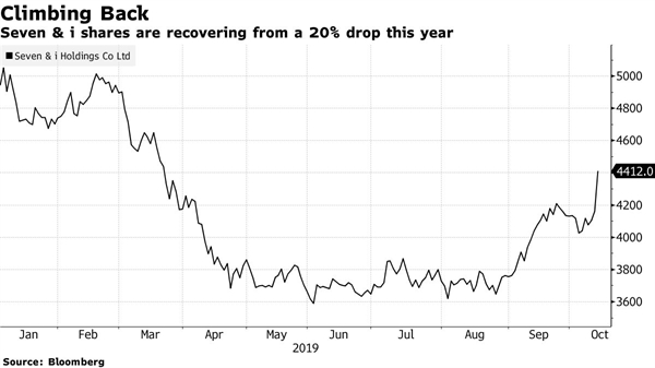 Cổ phiêu của Seven & i phục hồi sau khi giảm 20% trong năm nay. Ảnh: Bloomberg