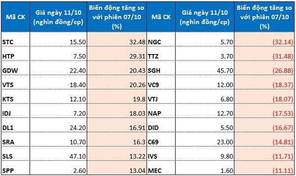 Top cổ phiếu tăng/giảm mạnh nhất sàn HNX. Nguồn: VH tổng hợp