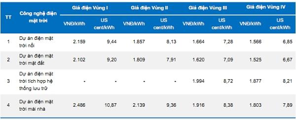 Dự thảo điện mặt trời mới. Nguồn: BVSC