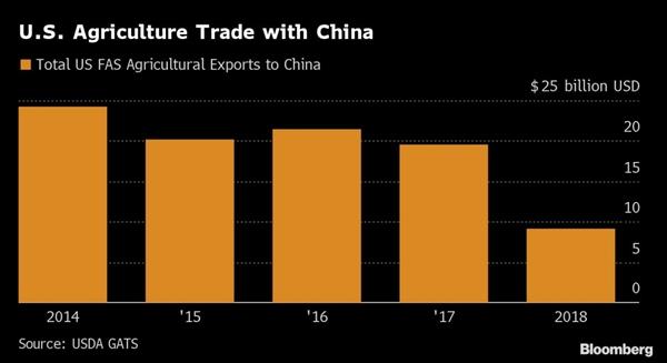 Kim ngạch xuất khẩu nông sản của Mỹ sang Trung Quốc trong giai đoạn 2014 - 2018. Ảnh: Bloomberg