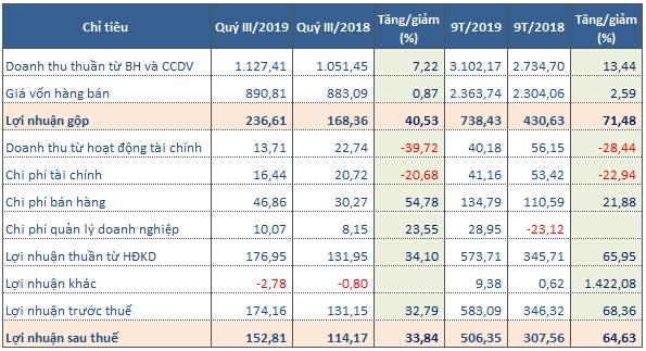 Kết quả kinh doanh của ANV (Tỷ đồng). Nguồn: BCTC quý III/2019 của ANV