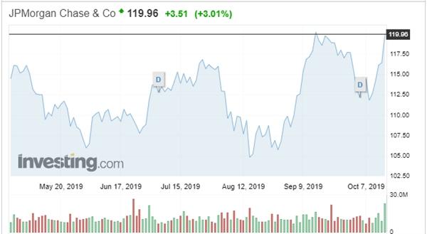 Nguồn: Investing.com
