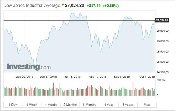 Chỉ số Dow Jones đạt mức trên 27.000 đầu tiên kể từ 19/09. Nguồn: Investing.com