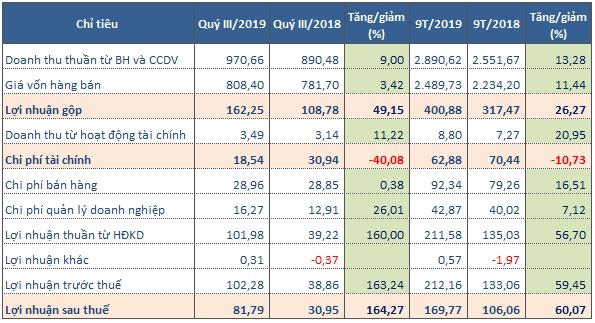 Kết quả kinh doanh của DRC trong quý III/2019 (Tỷ đồng). Nguồn: BCTC DRC