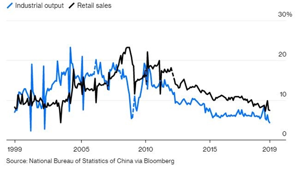 Tăng trưởng kinh tế Trung Quốc đang chậm lại trong năm 2019. Anhr: Bloomberg