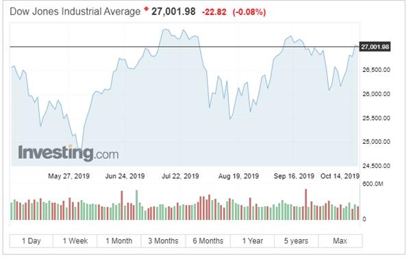 Chỉ số Dow Jones giảm nhẹ. Nguồn: Investing.com