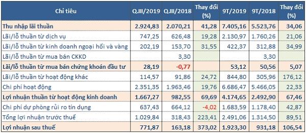 Kết quả kinh doanh của STB trong quý III/2019 (Tỷ đồng). Nguồn: BCTC hợp nhất quý III/2019 của STB