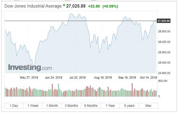 Chỉ số Dow Jones tăng điểm trong phiên 17/10. Nguồn: Investing.com