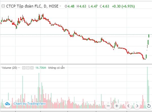 Diễn biến giá cổ phiếu FLC trong tuần qua. Nguồn: VnDirect