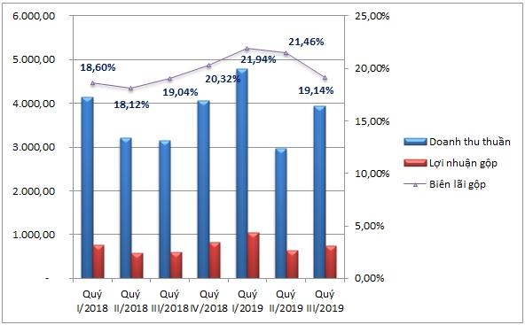 Biên lợi nhuận gộp của PNJ qua từng giai đoạn (Tỷ đồng, %). Nguồn: NCĐT tổng hợp