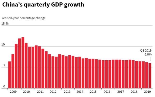 Tăng trưởng GDP của Trung Quốc trong giai đoạn 2009 - 2019. Ảnh: Reuters