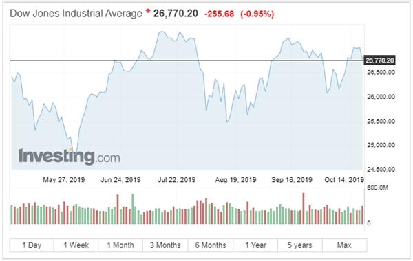 Chỉ số Dow Jones giảm điểm trong phiên giao dịch 18/10. Nguồn: Investing.com