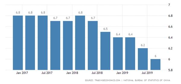 GDP của Trung Quốc chỉ tăng trưởng 6% trong quí III/2019, mức thấp nhất kể từ năm 1992. Nguồn: Trading Economics