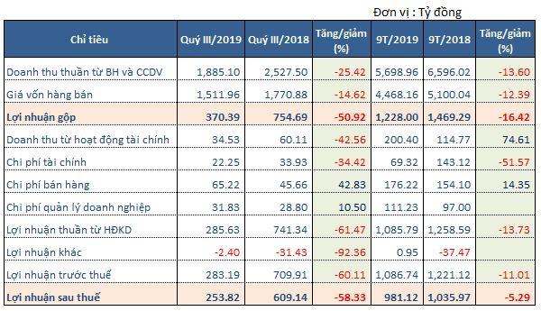 Quý III/2019, Vĩnh Hoàn ghi nhận doanh thu và lợi nhuận giảm mạnh so với cùng kỳ năm 2018.