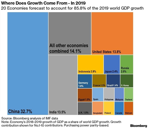 Năm 2019, Việt Nam là một trong 20 nền kinh tế đóng góp lớn nhất vào tăng trưởng toàn cầu. Ảnh: Bloomberg