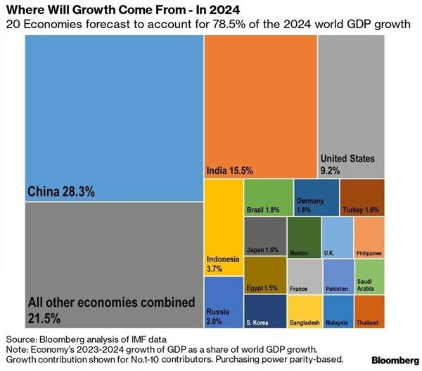 20 nền kinh tế sẽ chi phối tăng trưởng kinh tế toàn cầu vào năm 2024. Ảnh: Bloomberg