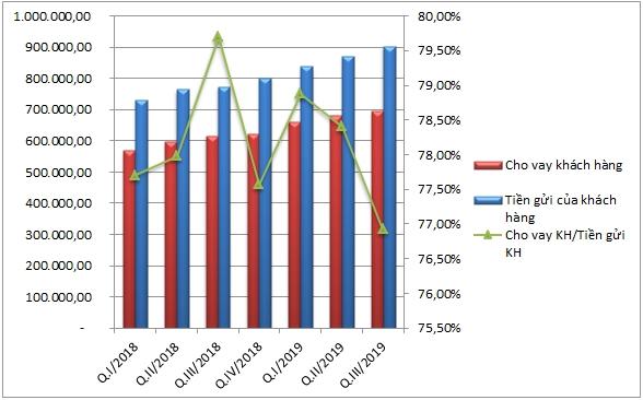 Hoạt động huy động và cho vay của VCB (Tỷ đồng, %). Nguồn: NCĐT tổng hợp
