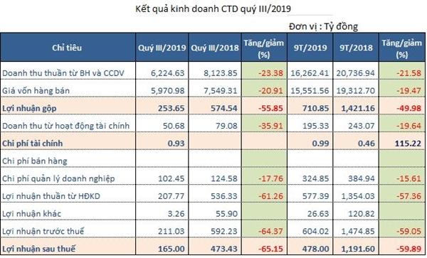 Kết quả kinh doanh CTD giảm sút mạnh trong quý III/2019.