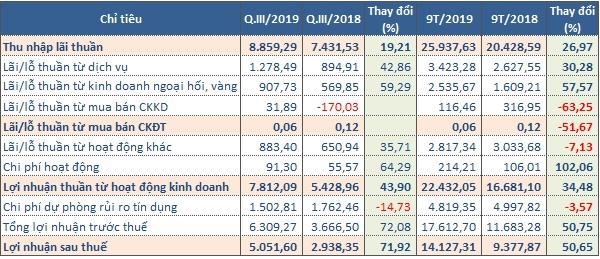 Kết quả kinh doanh của VCB trong quý III/2019 (Tỷ đồng). Nguồn: NCĐT tổng hợp