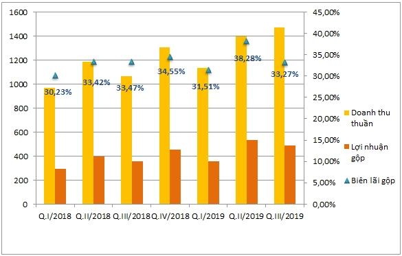 Biên lợi nhuận gộp của VCS từ quý I/2018- quý III/2019 (Tỷ đồng, %). Nguồn: NCĐT tổng hợp