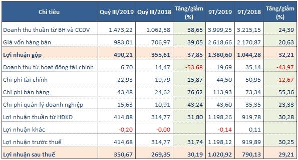 Kết quả kinh doanh quý III/2019 của VCS. Nguồn: NCĐT tổng hợp