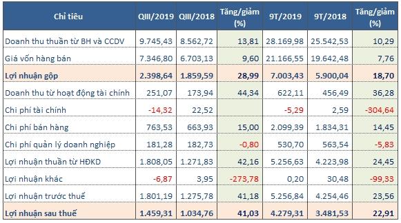 Kết quả kinh doanh của SAB trong quý III/2019 (Tỷ đồng). Nguồn: NCĐT tổng hợp