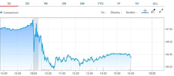 Cổ phiếu 3M (MMM) giảm mạnh trong phiên 24/10. Nguồn: CNBC