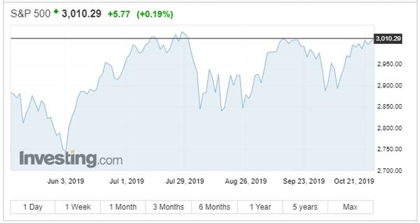 Chỉ số S&P 500 tăng nhẹ trong phiên 24/10. Nguồn: Investing.com