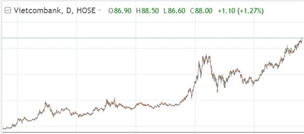 Cổ phiếu VCB tiếp tục bứt tốc, chinh phục những vùng giá mới. Nguồn: VnDirect