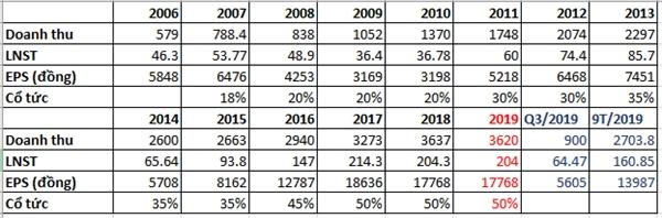 Kết quả kinh doanh của RAL từ 2006 đến nay. Đơn vị tính Doanh thu, LNST: Tỷ đồng. Nguồn: SSI
