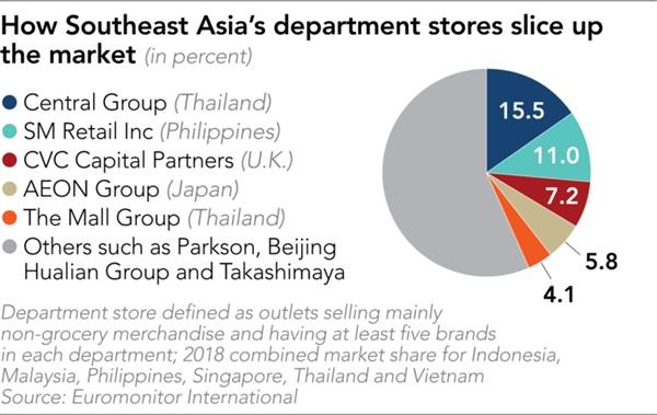 Thị trường TMĐT tại Đông Nam Á đnag có sự cạnh tranh khốc liệt giữa các ông lớn. Ảnh: Nikkei Asian Review