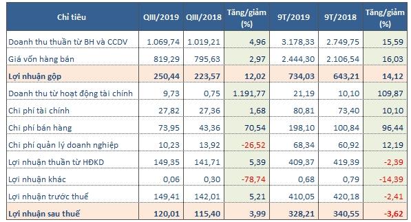 Kết quả kinh doanh quý III/2019 của Nhựa Bình Minh (Tỷ đồng). Nguồn: NCĐT tổng hợp