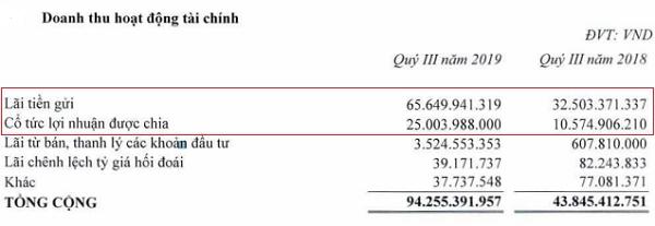 Doanh thu hoạt động tài chính của REE. Nguồn: BCTC hợp nhất quý III/2019 của REE