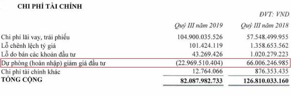 Cơ cấu chi phí tài chính của REE. Nguồn: BCTC hợp nhất quý III/2019 của REE