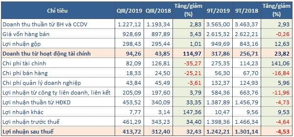 Kết quả kinh doanh của REE trong quý III/2019. (Tỷ đồng). Nguồn: NCĐT tổng hợp