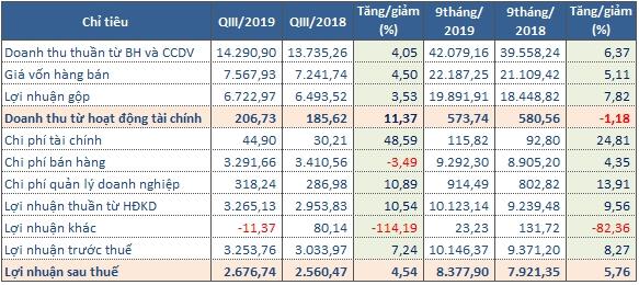 Kết quả kinh doanh của VNM trong quý III/2019. Nguồn: NCĐT tổng hợp