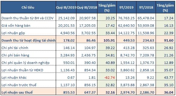 Kết quả kinh doanh quý III/2019 của MWG (Tỷ đồng). Nguồn: NCĐT tổng hợp