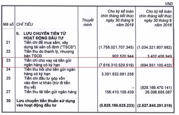 Dòng tiền đầu tư của MWG. Nguồn: BCTC hợp nhất quý III/2019 của MWG