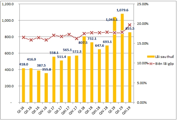 Lãi sau thuế của MWG lần đầu đánh mất mốc 1.000 tỷ đồng trong năm 2019 (Tỷ đồng, %). Nguồn: NCĐT tổng hợp