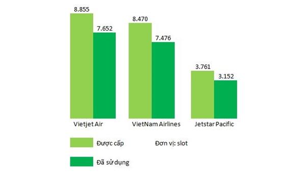 Số slot bay được cấp và đã sử dụng của các hãng bay lớn tại Việt Nam.<br> Nguồn: NCDT tổng hợp